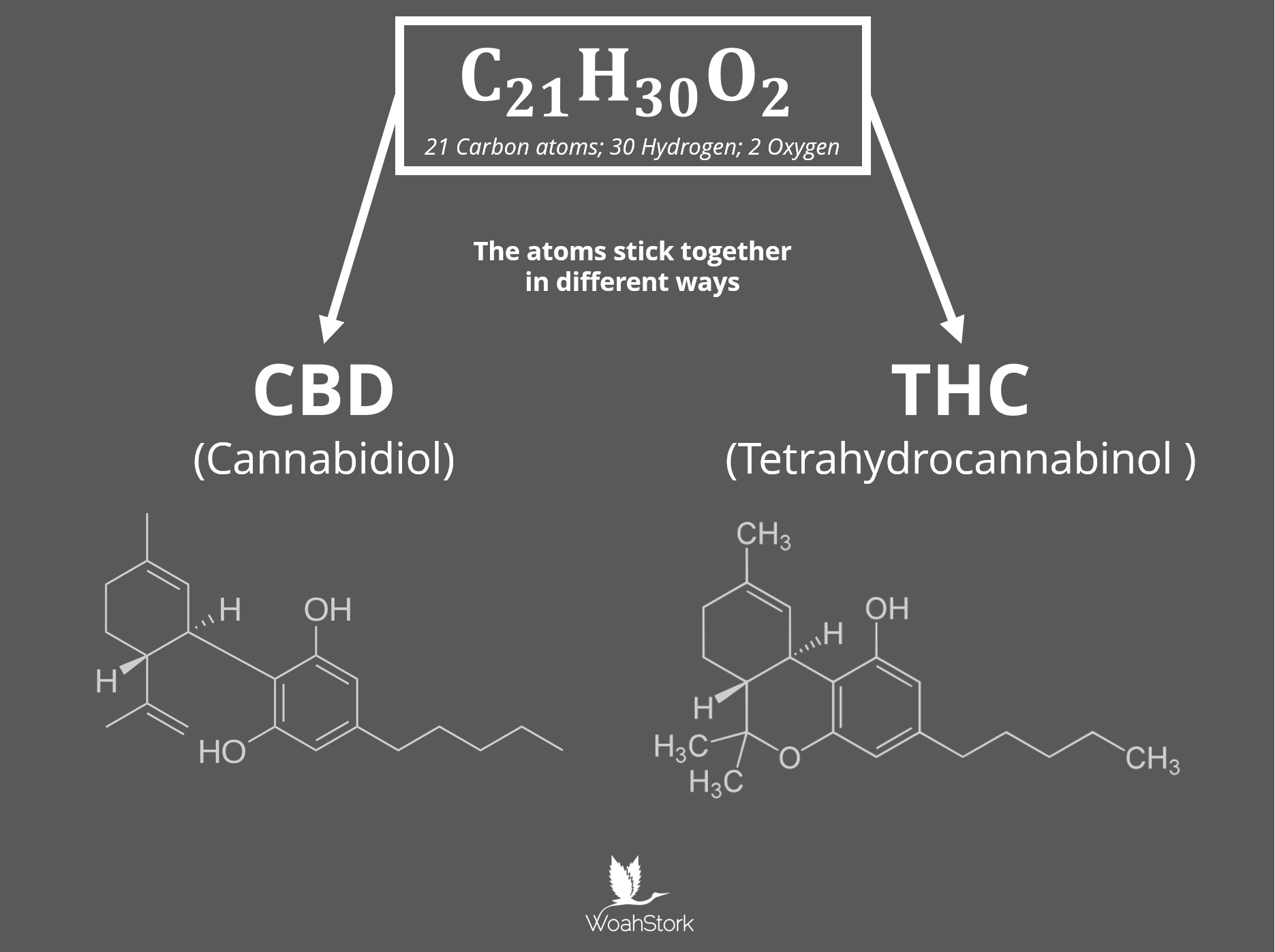 CBD vs. THC atoms rearrange from C21H30O2