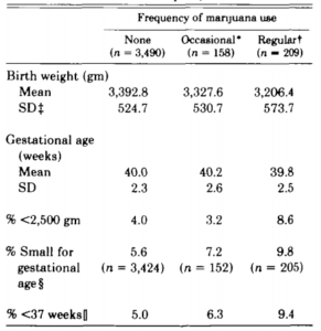 Cannabis use while pregnant reduces birth weight
